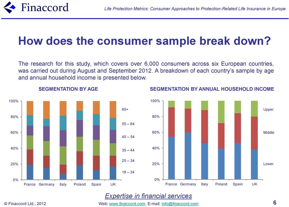 September 2012. A breakdown of each country s sample by age and annual household income is presented below.