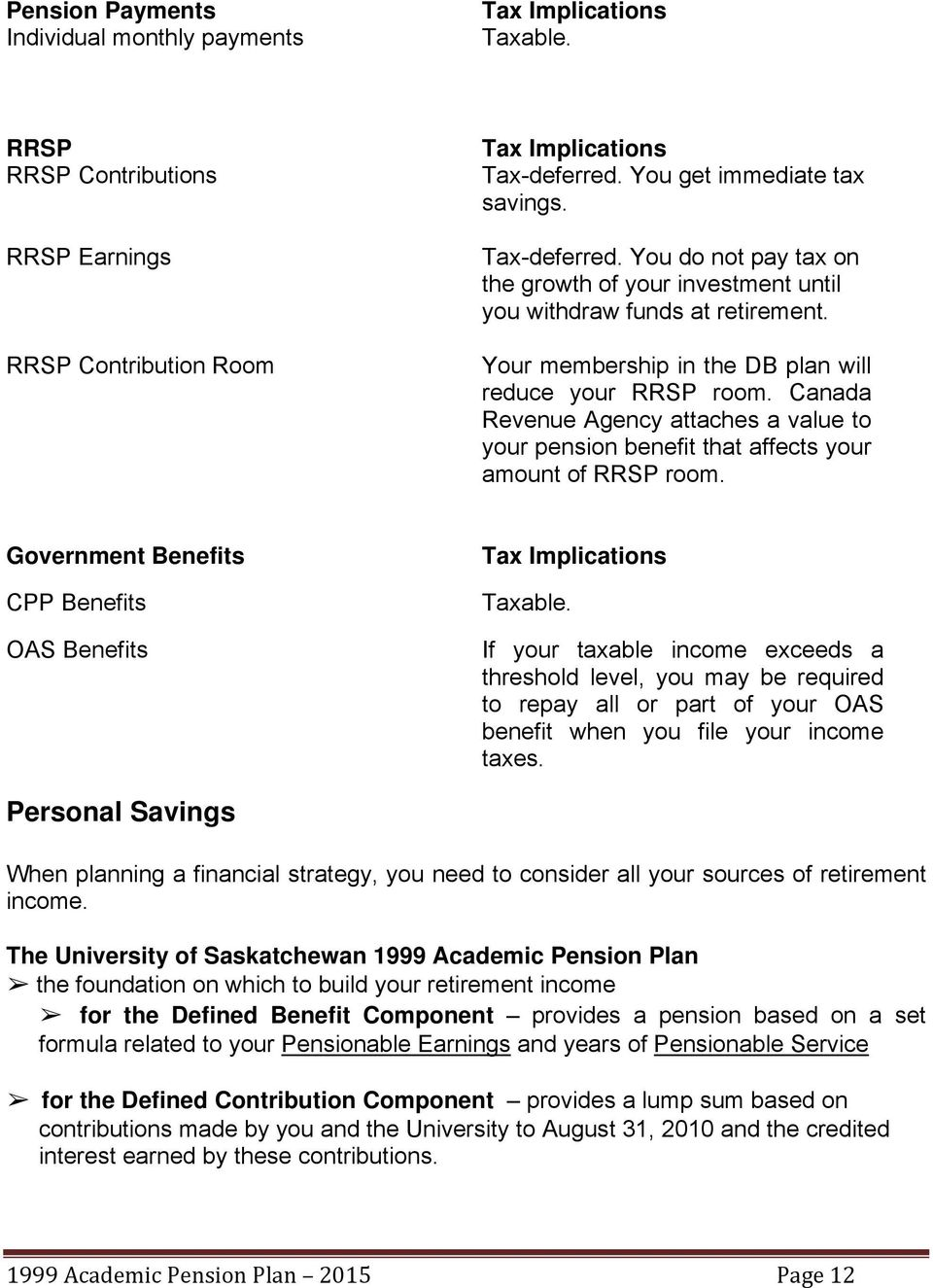 Canada Revenue Agency attaches a value to your pension benefit that affects your amount of RRSP room. Government Benefits CPP Benefits OAS Benefits Tax Implications Taxable.