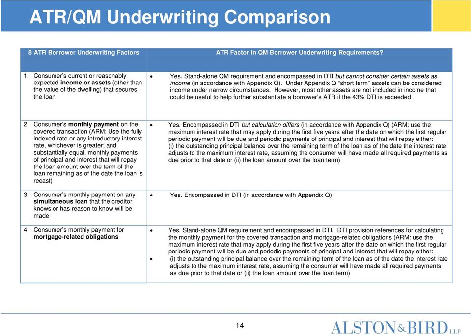 Stand-alone QM requirement and encompassed in DTI but cannot consider certain assets as income (in accordance with Appendix Q).