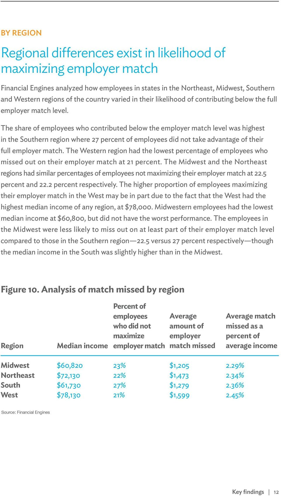 The share of employees who contributed below the employer match level was highest in the Southern region where 27 percent of employees did not take advantage of their full employer match.