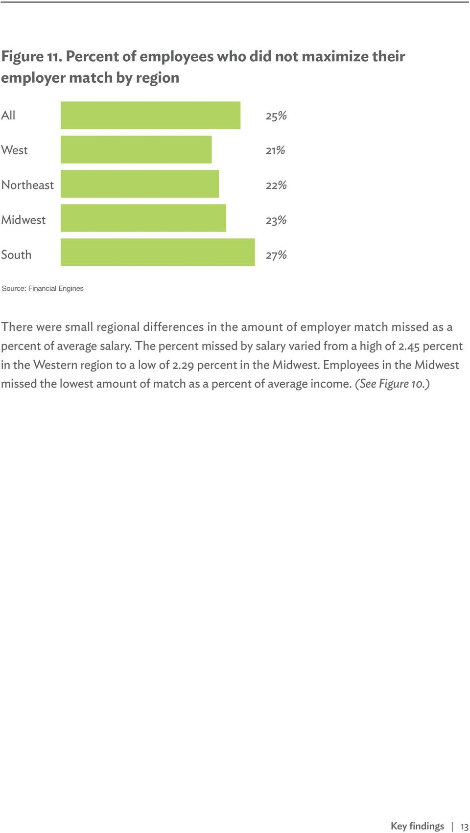 Source: Financial Engines There were small regional differences in the amount of employer match missed as a percent of average