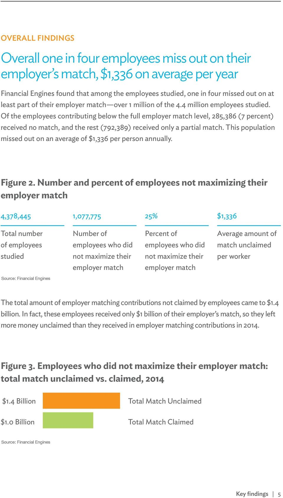 Of the employees contributing below the full employer match level, 285,386 (7 percent) received no match, and the rest (792,389) received only a partial match.
