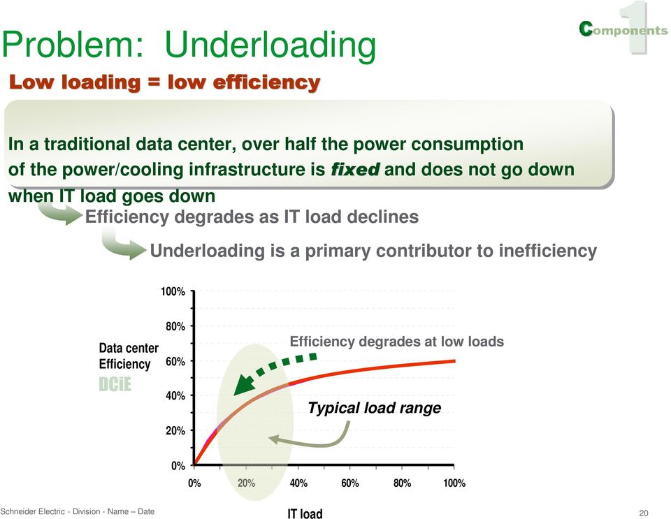 Underloading is a primary contributor to inefficiency Data center Efficiency E ffic ie n c y 100% 90% 80% 70% 60% 50% 40%