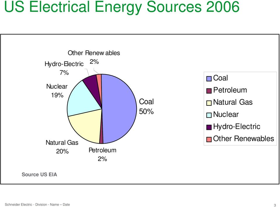 Petroleum 2% CoalCoal 50% Coal Petroleum Natural Gas