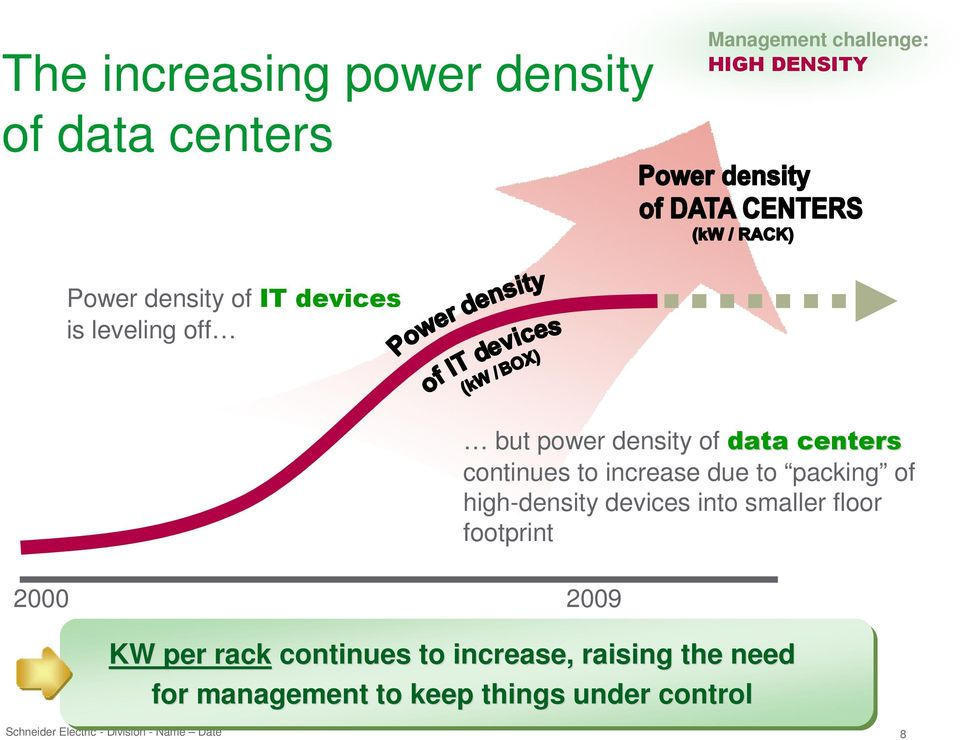 continues to increase due to packing of high-density devices into smaller floor footprint