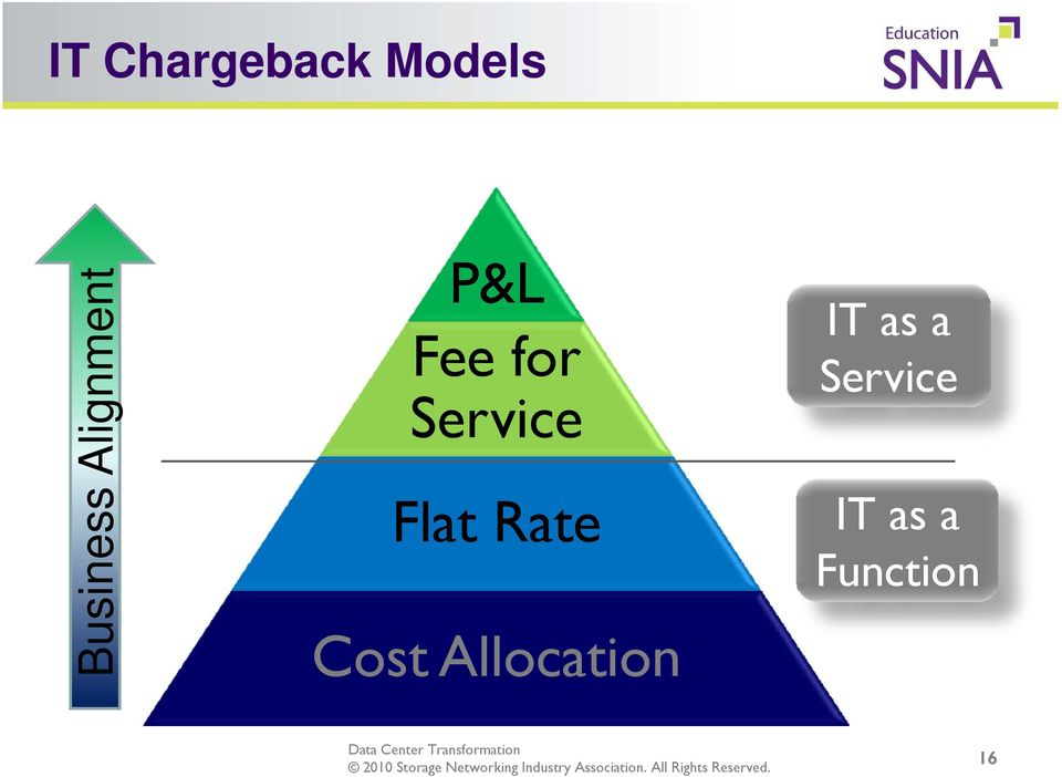 Flat Rate Cost Allocation IT