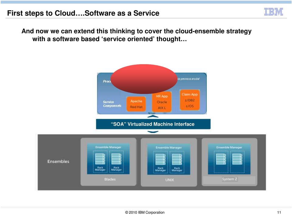 thinking to cover the cloud-ensemble strategy with a