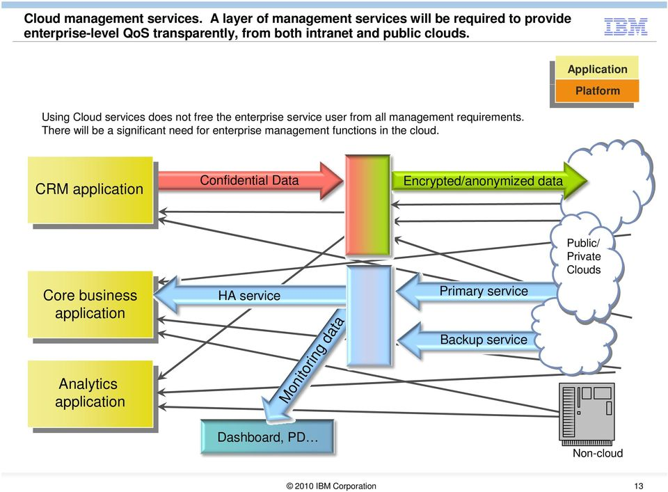 Using Cloud services does not free the enterprise service user from all management requirements.