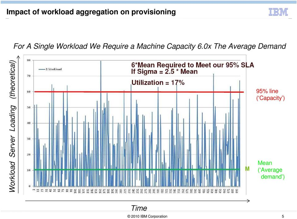 0x The Average Demand Workload Server Loading (theoretical) 95% line