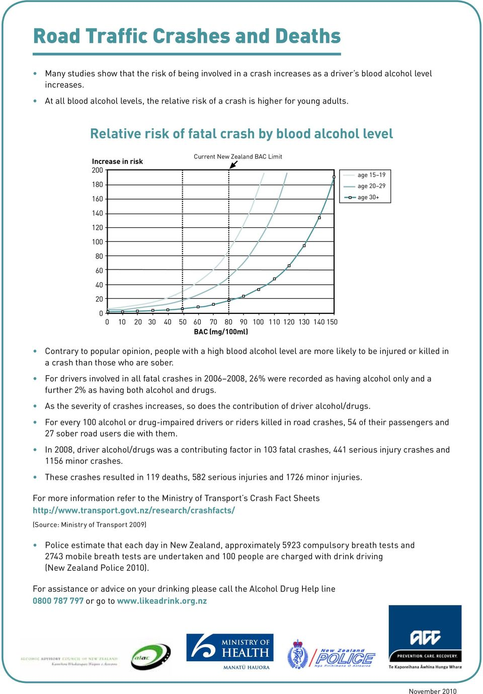 Relative risk of fatal crash by blood alcohol level Current New Zealand BAC Limit Increase in risk 200 180 160 140 120 100 80 60 40 20 0 0 10 20 30 40 50 60 70 80 90 100 110 120 130 140 150 BAC