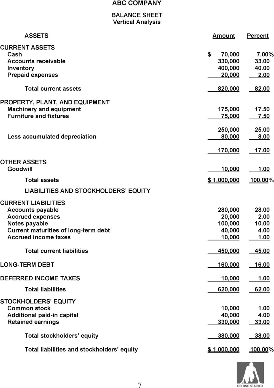 00 170,000 17.00 OTHER ASSETS Goodwill 10,000 1.00 Total assets $ 1,000,000 100.00% LIABILITIES AND STOCKHOLDERS EQUITY CURRENT LIABILITIES Accounts payable 280,000 28.00 Accrued expenses 20,000 2.