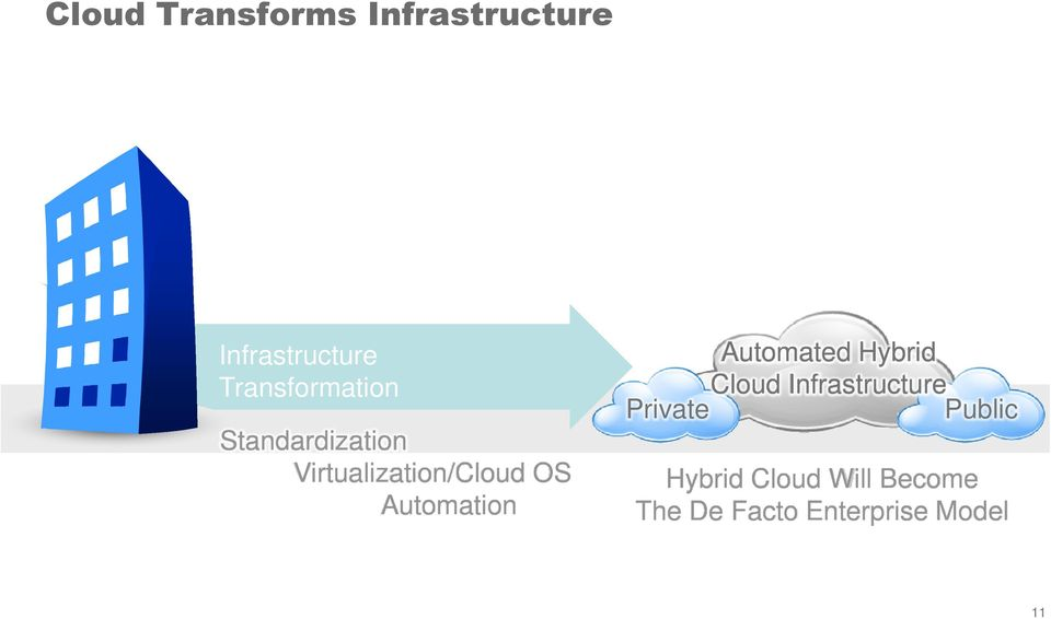 Automation Automated Hybrid Cloud Infrastructure