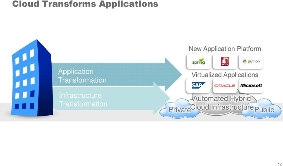 Infrastructure Transformation Virtualized