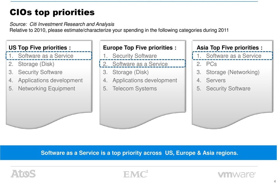 Networking Equipment Europe Top Five priorities : Asia Top Five priorities : 1. Security Software 1. Software as a Service 2. Software as a Service 2. PCs 3.
