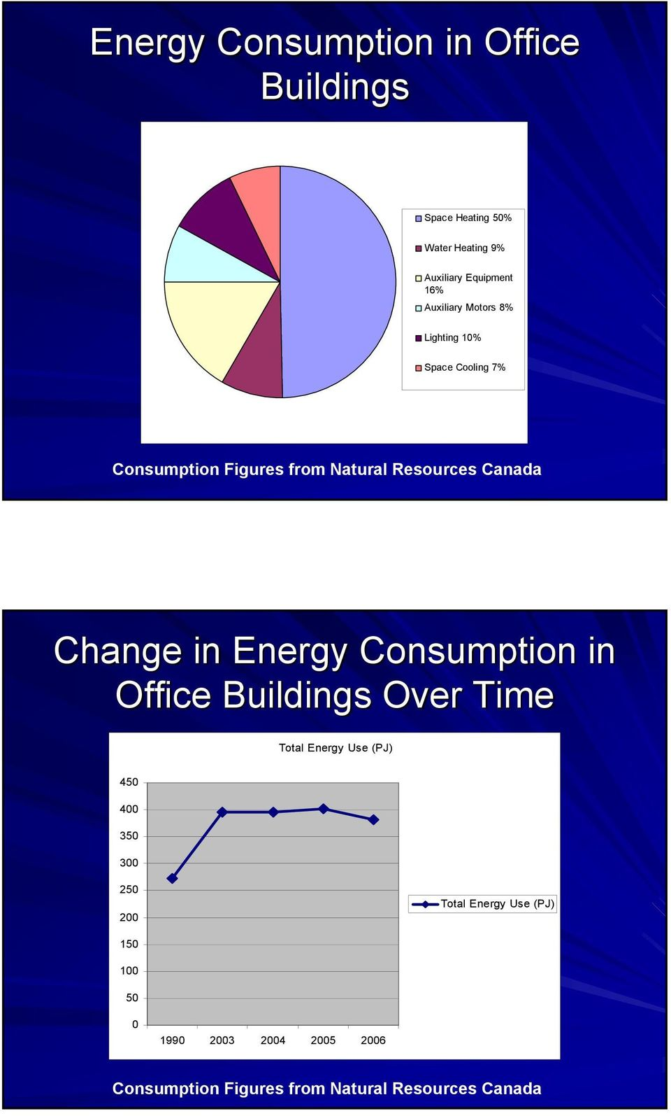 Change in Energy Consumption in Office Buildings Over Time Total Energy Use (PJ) 450 400 350 300 250