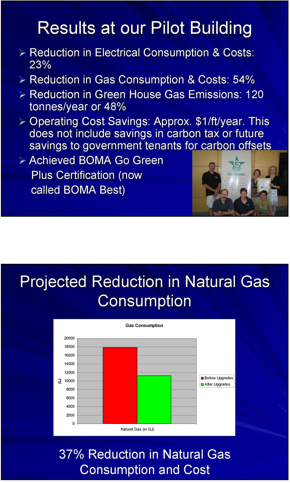 This does not include savings in carbon tax or future savings to government tenants for carbon offsets Achieved BOMA Go Green Plus Certification (now