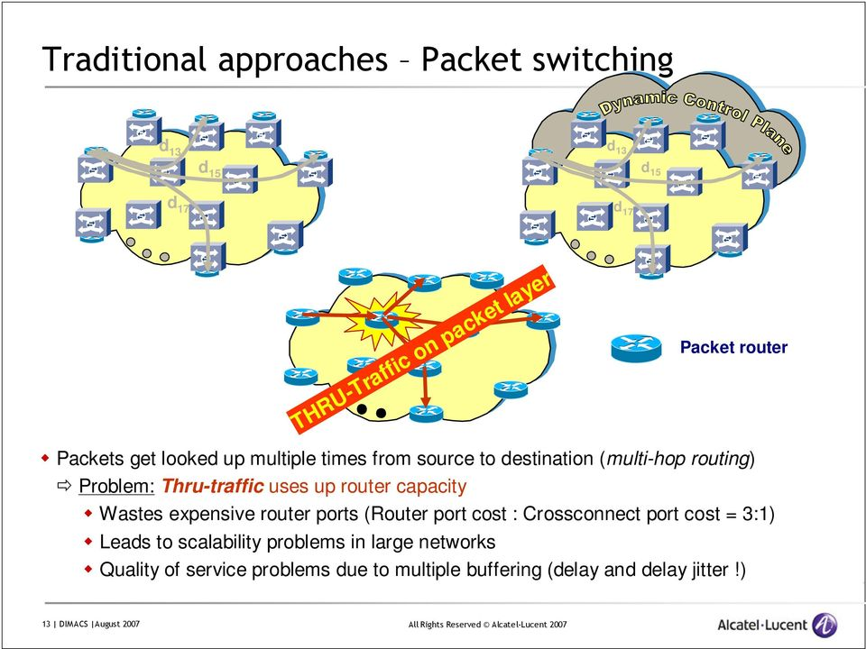 router capacity Wastes expensive router ports (Router port cost : Crossconnect port cost = 3:1) Leads to scalability