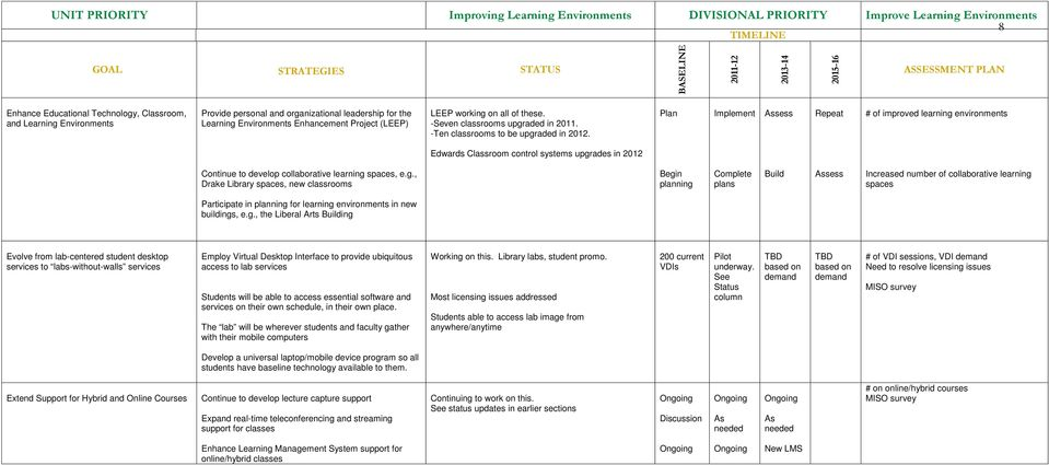 Plan Implement Repeat # of improved learning