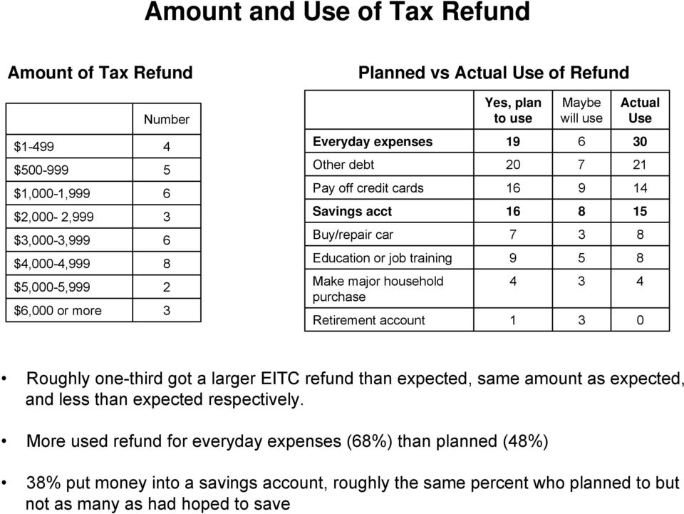 training 9 5 8 Make major household purchase 4 3 4 Retirement account 1 3 0 Roughly one-third got a larger EITC refund than expected, same amount as expected, and less than expected
