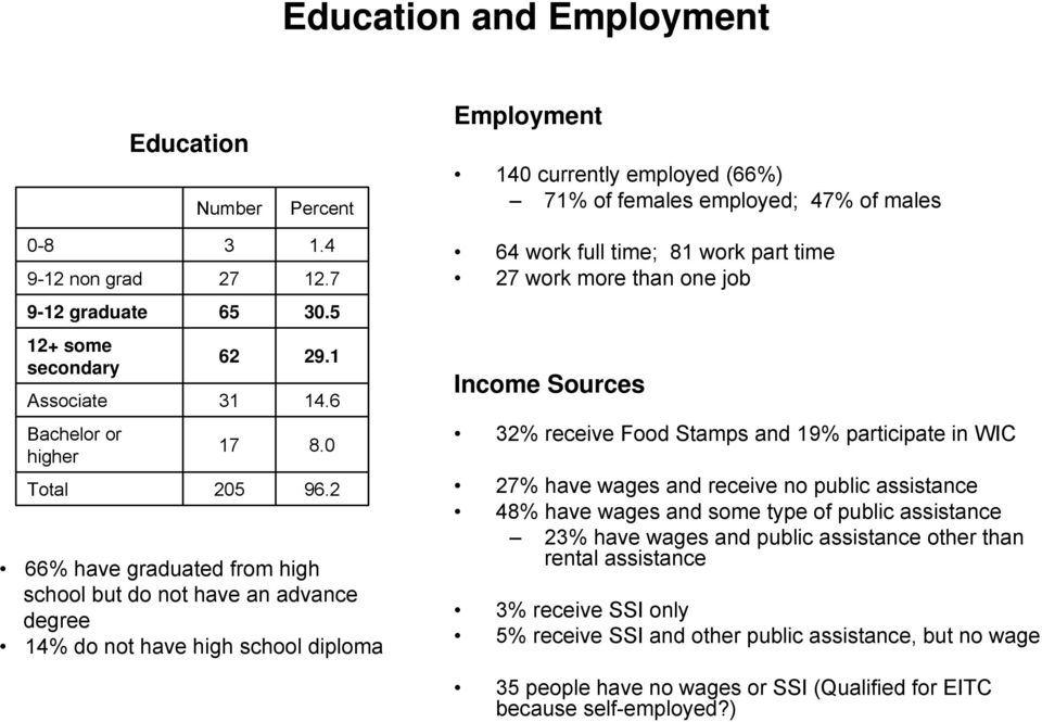 2 66% have graduated from high school but do not have an advance degree 14% do not have high school diploma 64 work full time; 81 work part time 27 work more than one job Income Sources 32% receive