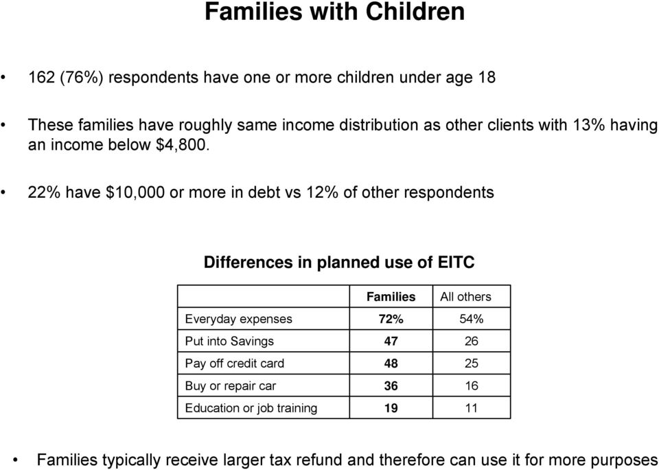 22% have $10,000 or more in debt vs 12% of other respondents Differences in planned use of EITC Families All others Everyday