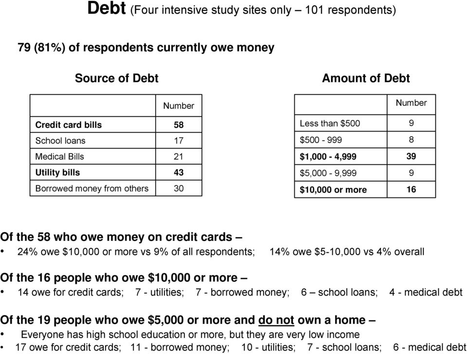 respondents; 14% owe $5-10,000 vs 4% overall Of the 16 people who owe $10,000 or more 14 owe for credit cards; 7 - utilities; 7 - borrowed money; 6 school loans; 4 - medical debt Of the 19 people
