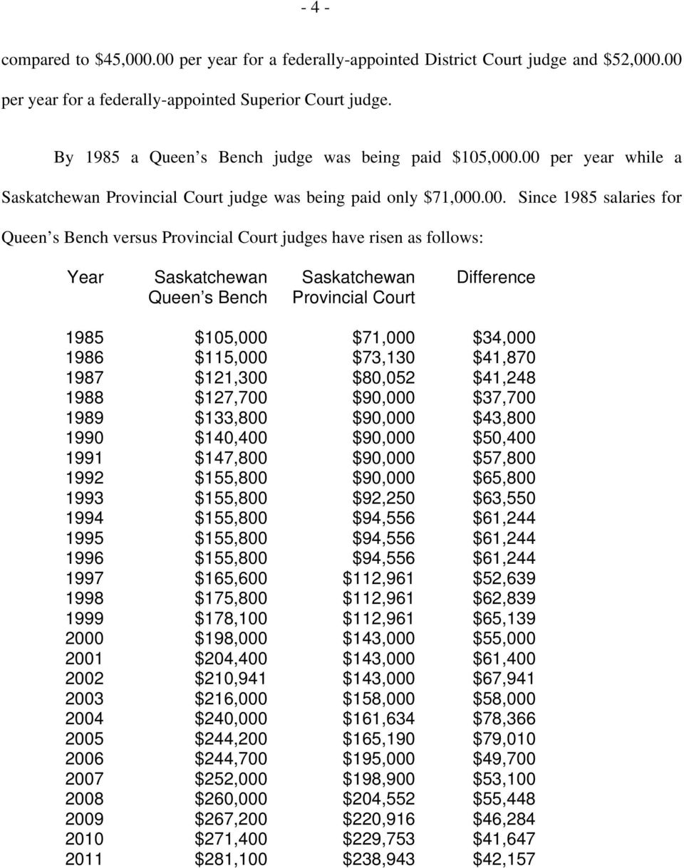 .00 per year while a Saskatchewan Provincial Court judge was being paid only $71,000.00. Since 1985 salaries for Queen s Bench versus Provincial Court judges have risen as follows: Year Saskatchewan