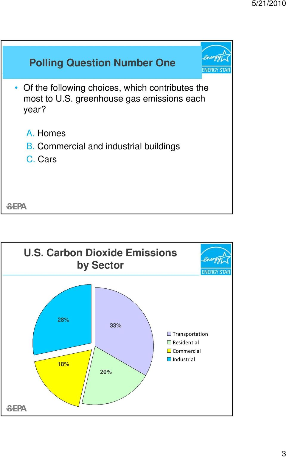 Commercial and industrial buildings C. Cars U.S.