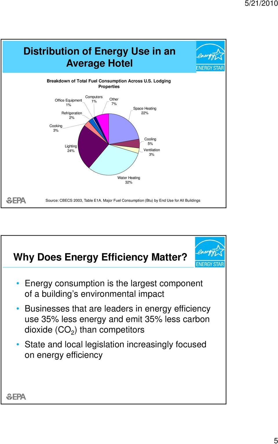 Source: CBECS 2003, Table E1A. Major Fuel Consumption (Btu) by End Use for All Buildings Why Does Energy Efficiency Matter?