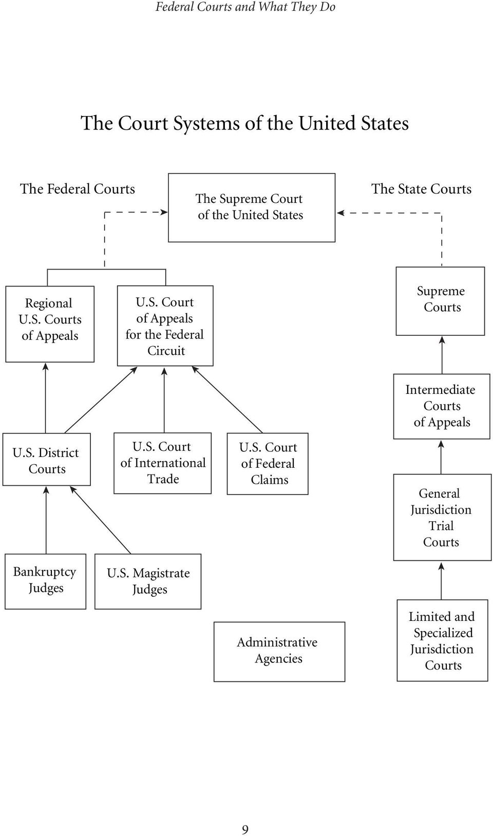 S. District Courts U.S. Court of International Trade U.S. Court of Federal Claims General Jurisdiction Trial Courts Bankruptcy Judges U.