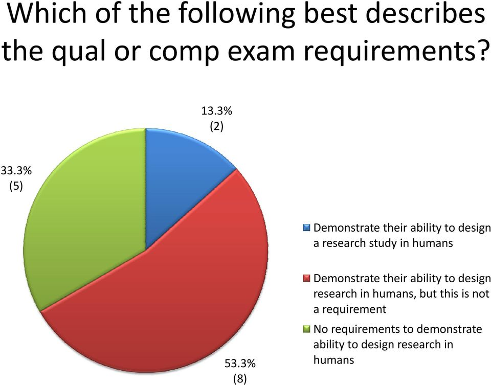 3% (5) Demonstrate their ability to design a research study in humans 53.
