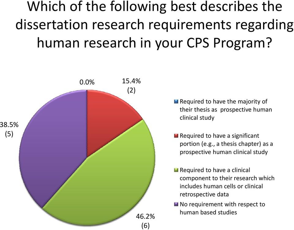 4% (2) Required to have the majority of their thesis as prospective human clinical study Required to have a significant