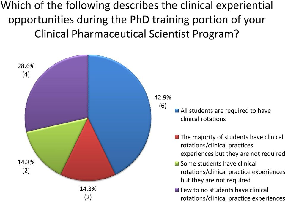 3% (2) The majority of students have clinical rotations/clinical practices experiences but they are not required Some students