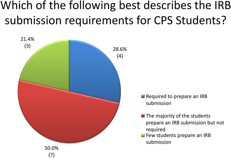 6% (4) Required to prepare an IRB submission 50.