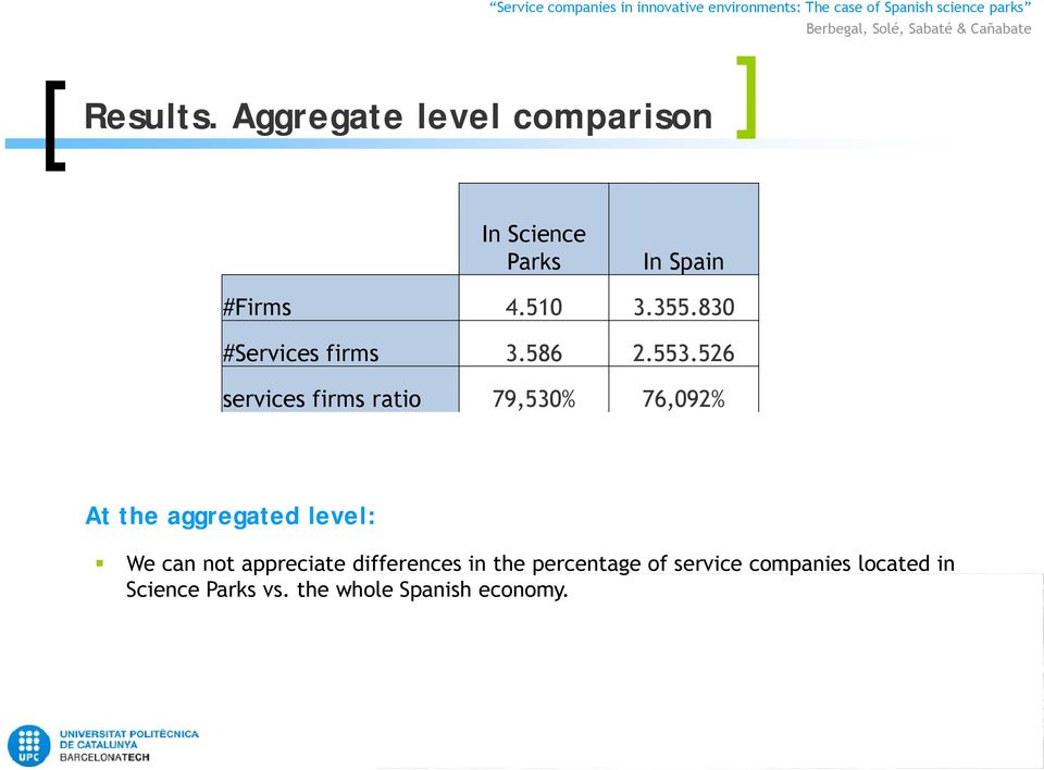 526 services firms ratio 79,530% 76,092% At the aggregated level: We can not