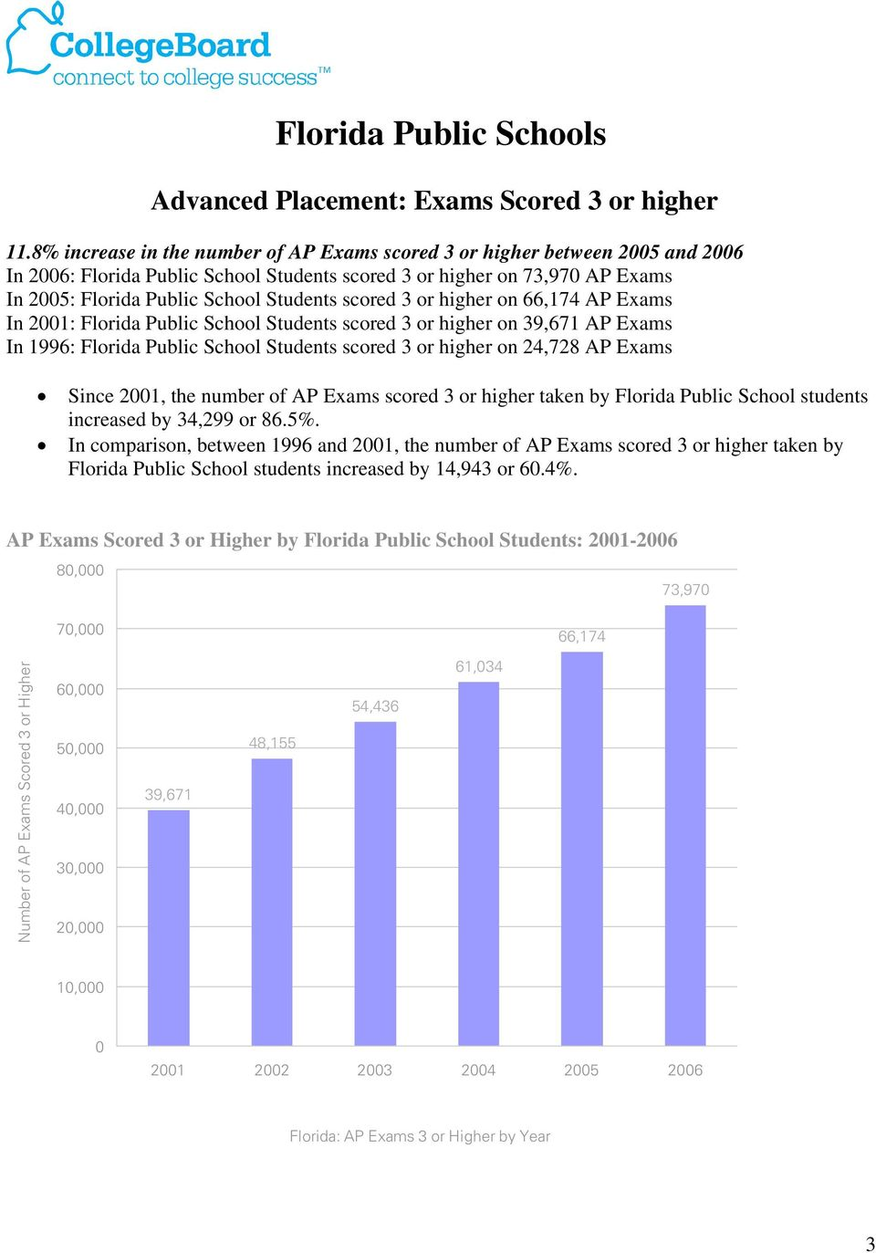 higher on 66,174 AP Exams In 21: Florida Public School Students scored 3 or higher on 39,671 AP Exams In 1996: Florida Public School Students scored 3 or higher on 24,728 AP Exams Since 21, the