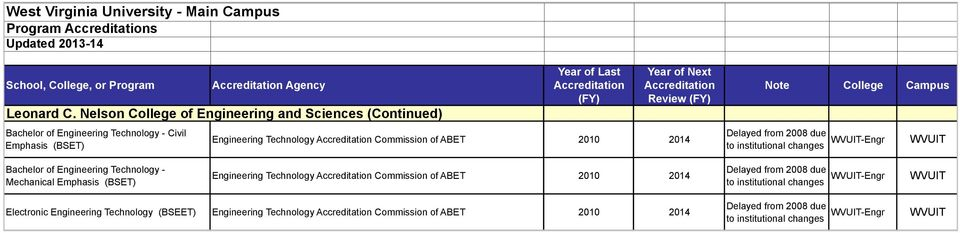 Commission of ABET 2010 2014 Delayed from 2008 due to institutional changes IT-Engr IT Bachelor of Engineering Technology - Mechanical Emphasis