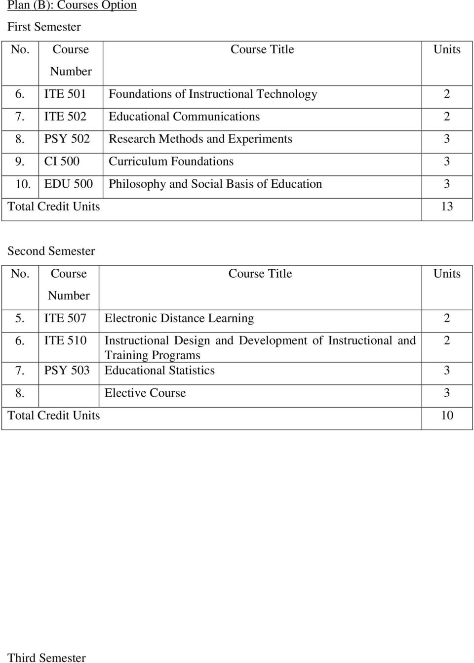 EDU 500 Philosophy and Social Basis of Education 3 Total Credit 13 Second Semester 5. ITE 507 Electronic Distance Learning 2 6.