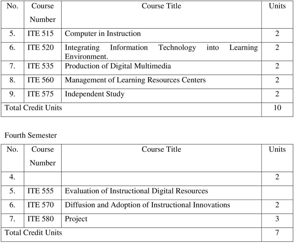 ITE 535 Production of Digital Multimedia 2 8. ITE 560 Management of Learning Resources Centers 2 9.