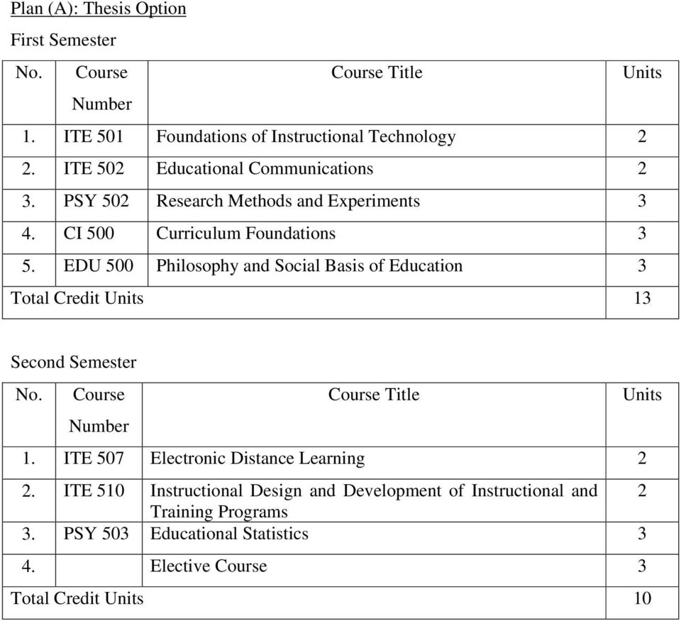 EDU 500 Philosophy and Social Basis of Education 3 Total Credit 13 Second Semester 1.