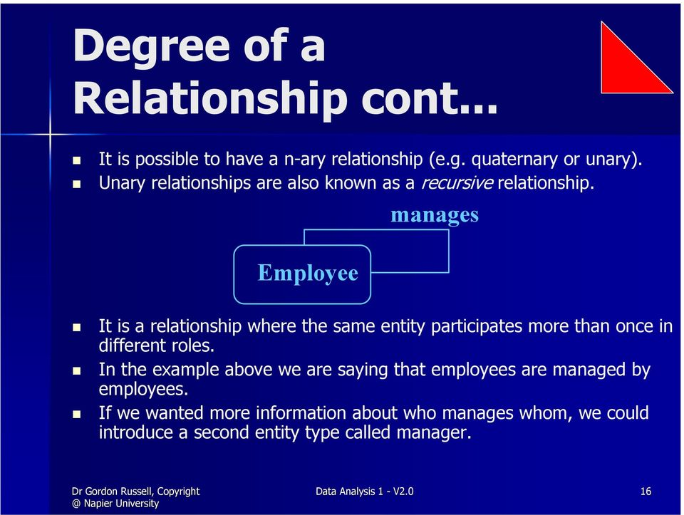 Employee manages It is a relationship where the same entity participates more than once in different roles.