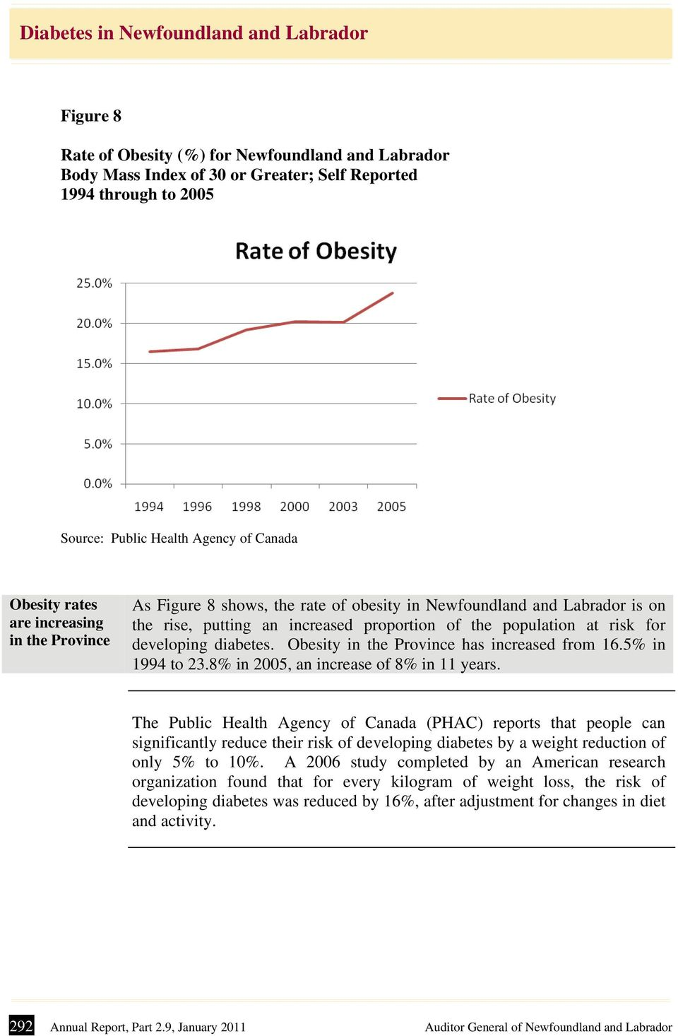 Obesity in the Province has increased from 16.5% in 1994 to 23.8% in 2005, an increase of 8% in 11 years.