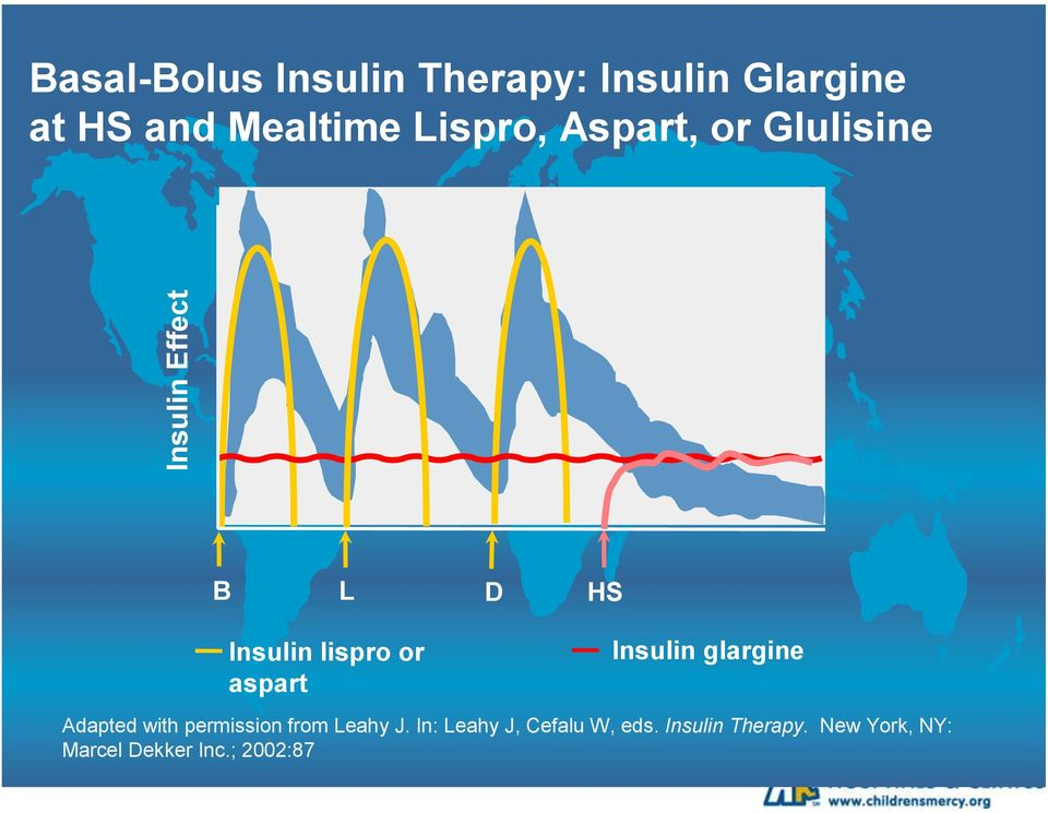 aspart Insulin glargine Adapted with permission from Leahy J.