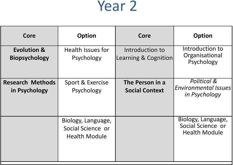 Sport & Exercise Psychology The Person in a Social Context Political & Environmental Issues in