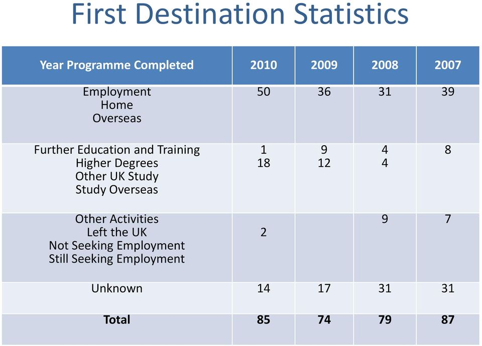 Degrees Other UK Study Study Overseas 1 18 9 12 4 4 8 Other Activities Left the