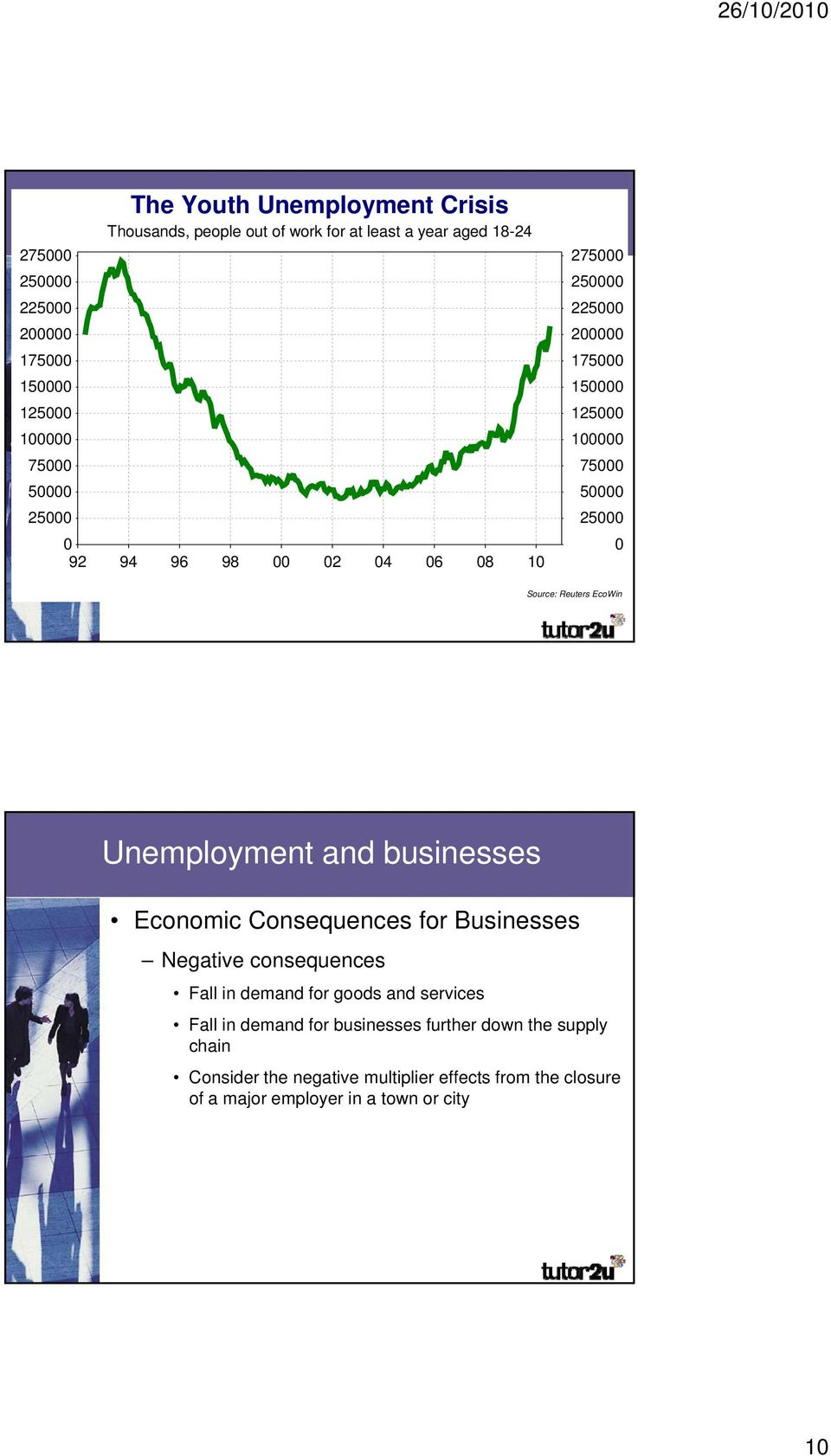 Reuters EcoWin Unemployment and businesses Economic Consequences for Businesses Negative consequences Fall in demand for goods and services Fall in