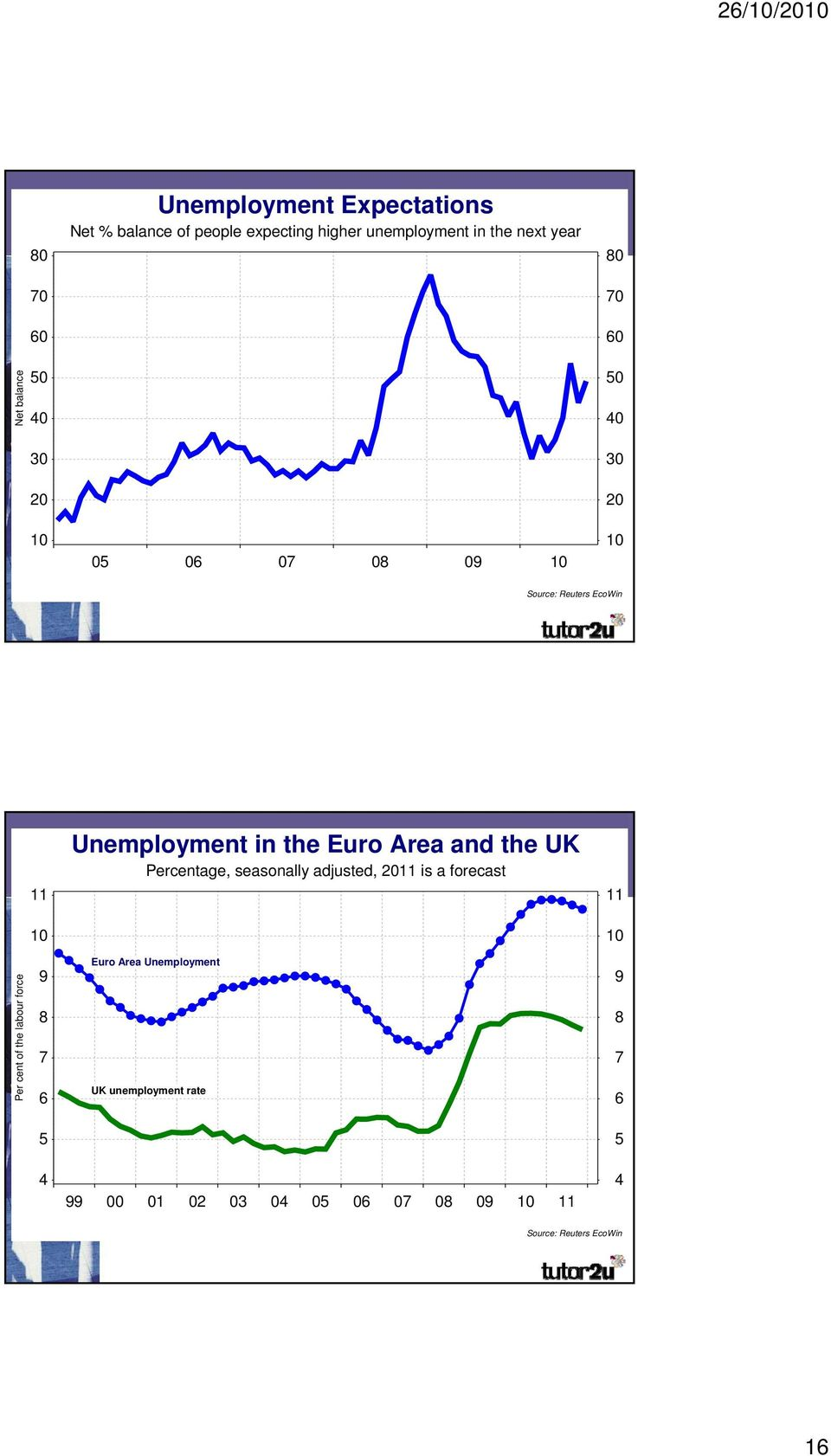 the comparisons Euro Area and the UK Percentage, seasonally adjusted, 2011 is a forecast 11 11 10 10 Per cent of the labour force