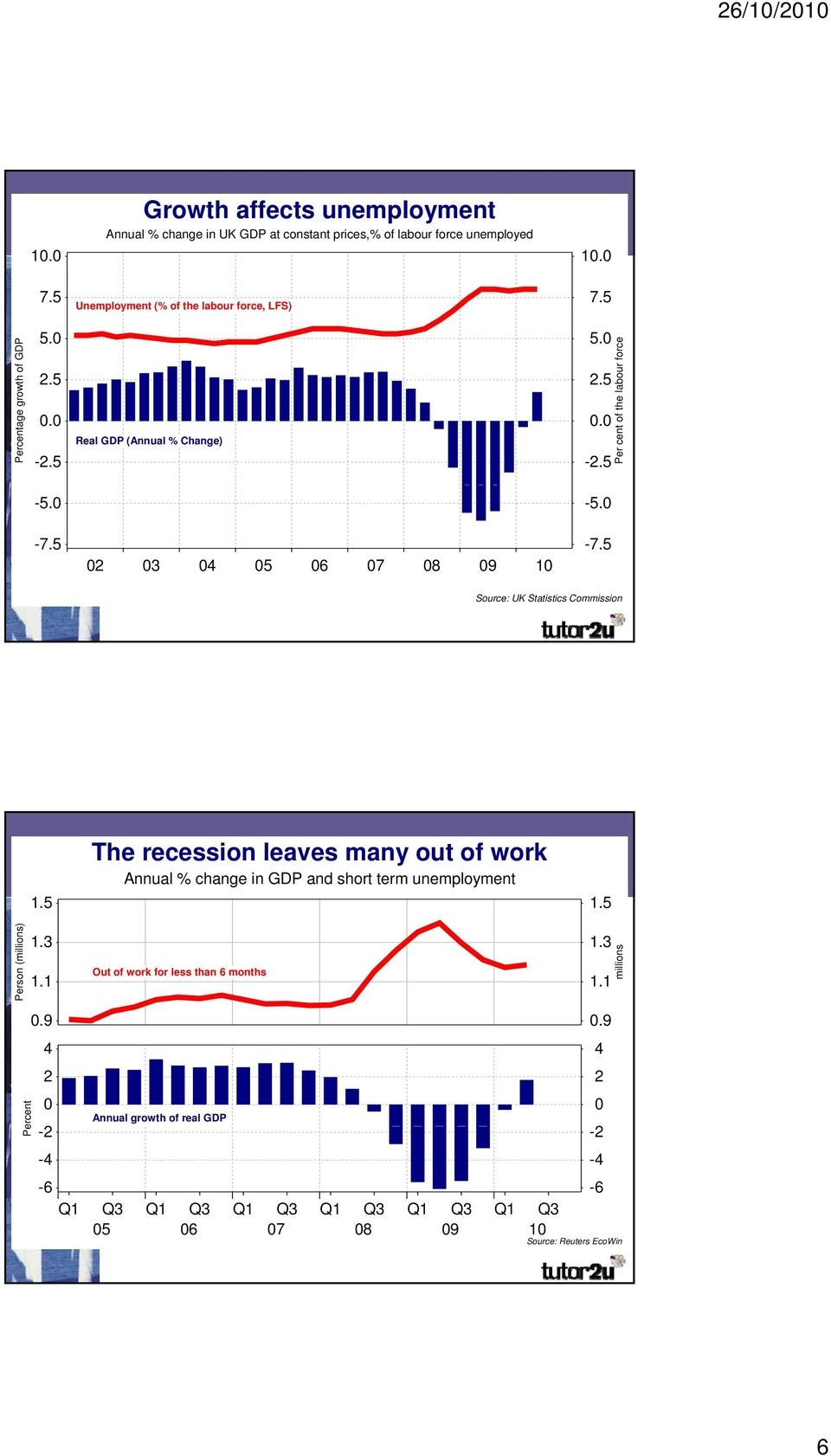 5 Source: UK Statistics Commission The Short recession term leaves unemployment many out of work Annual % change in GDP and short term unemployment 1.5 1.5 n (millions) Person 1.