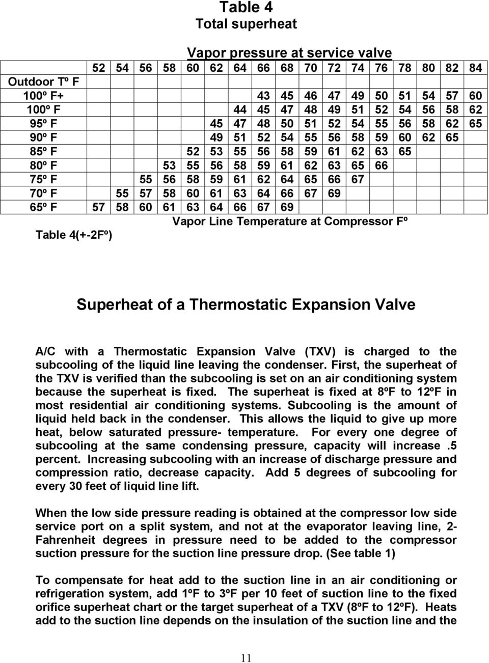 57 58 60 61 63 64 66 67 69 65º F 57 58 60 61 63 64 66 67 69 Vapor Line Temperature at Compressor Fº Table 4(+-2Fº) Superheat of a Thermostatic Expansion Valve A/C with a Thermostatic Expansion Valve