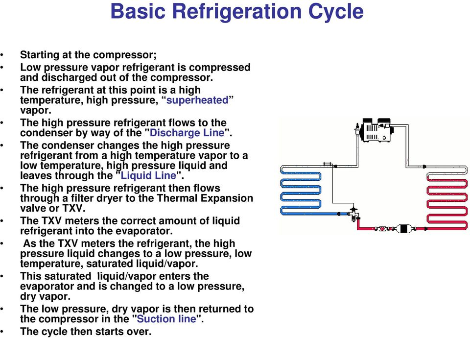 "The condenser changes the high pressure refrigerant from a high temperature vapor to a low temperature, high pressure liquid and leaves through the ""Liquid Line""."